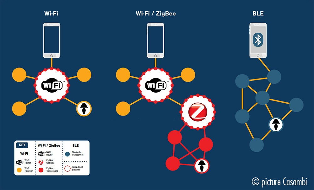 Vergelijking protocollen smart lighting: wifi, zigbee en bluetooth